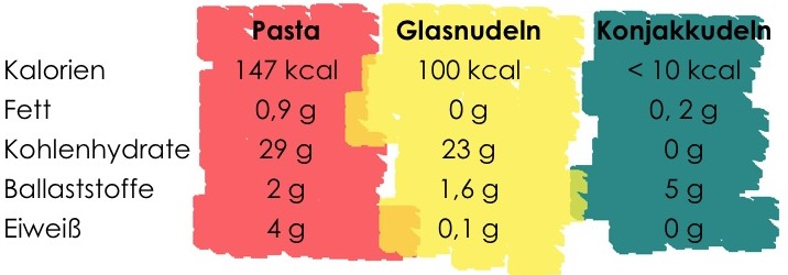 Konjak Nudeln ohne Kohlenhydrate aus der Konjakwurzel im Vergleich